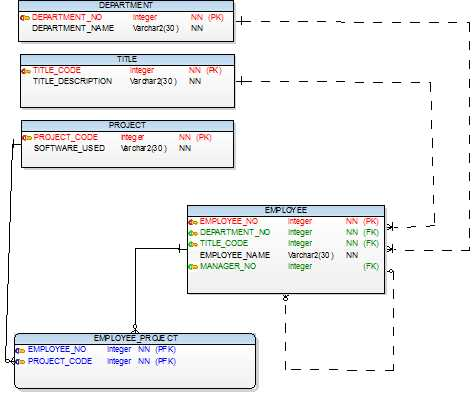 Data Modeling Relationships Learndatamodeling