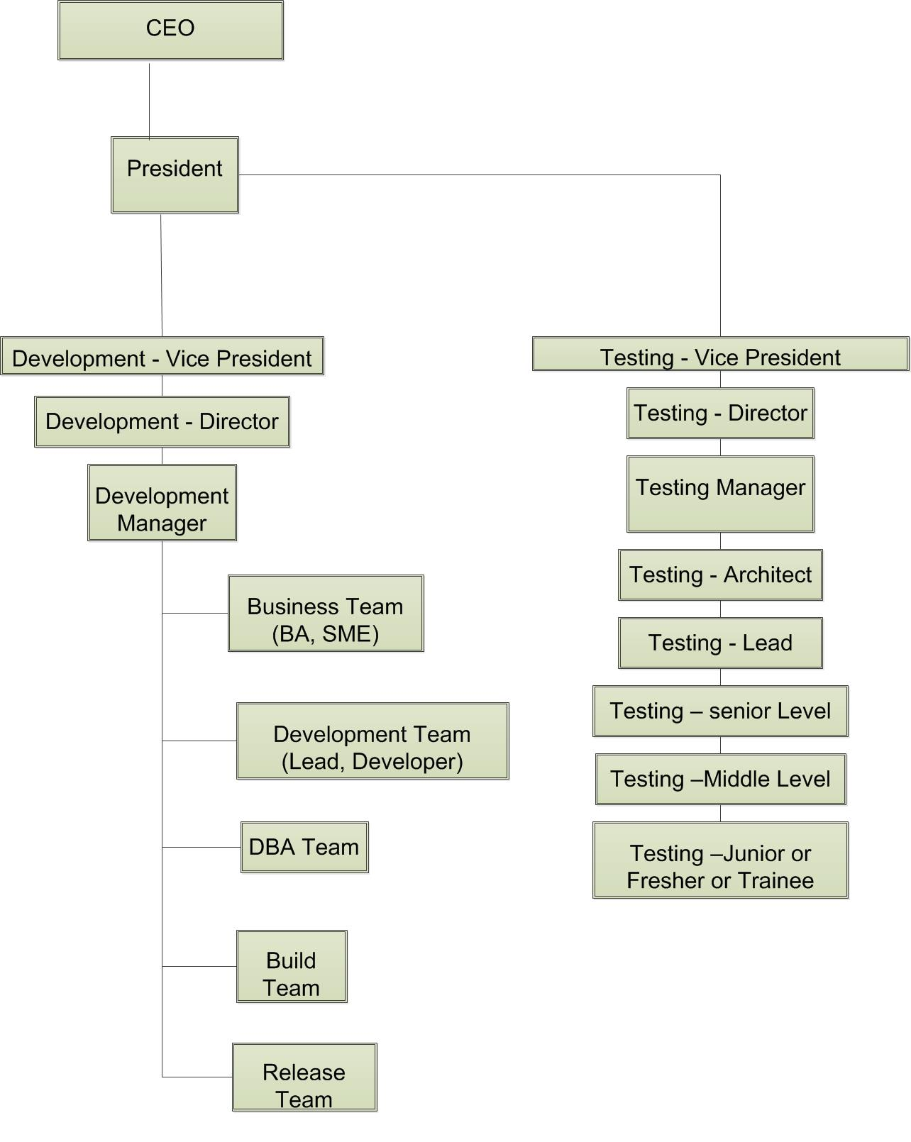 Career Path Of A Software Tester Learndatamodeling Com