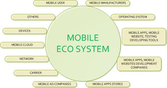 What Is Mobile Ecosystem Learndatamodeling Com