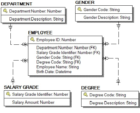 What Is Entity Relationship Diagram Er Diagram Or Erd